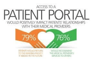 Re-Designed Patient Portals: A Boon for Patients and Providers